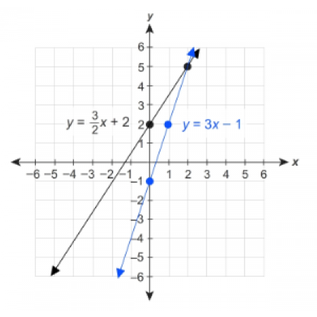 Summit Algebra 1, Part 2 (MTH128B)