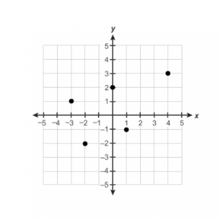 Summit Algebra 1 Honors, Part 1 (MTH129A)