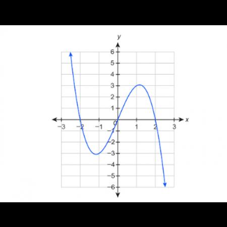 Summit Algebra 2, Part 2 (MTH308B)