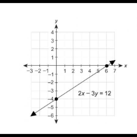 Summit Algebra 1, Summer Part 2 (MTH128BS)